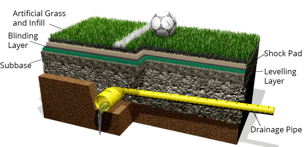 Astro Turf Cross Section - PST Sport